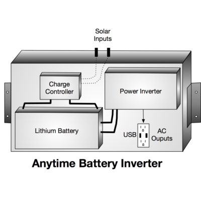 Anytime Battery Inverter