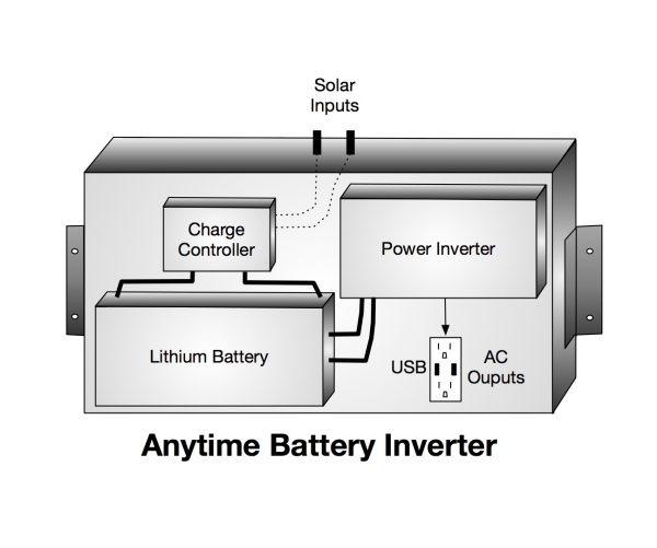 Anytime Battery Inverter