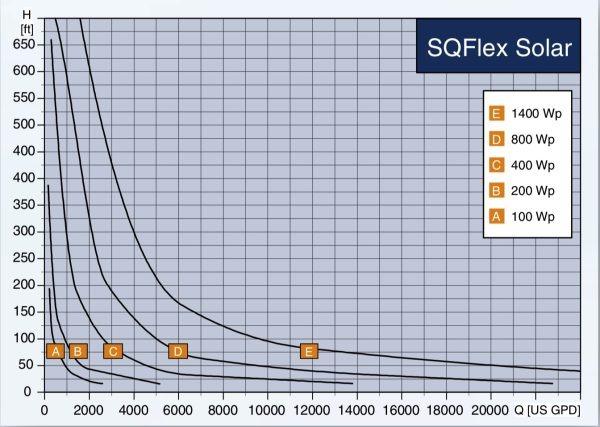 Grundfos SQF Pump Chart
